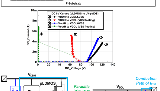 Investigation on Unexpected Latchup Path between HV-LDMOS and LV-CMOS in a 0.25-μm 60-V/5-V BCD Technology