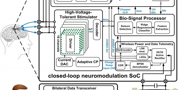 A Fully Integrated Closed-Loop Neuromodulation SoC with Wireless Power and Bidirectional Data Telemetry for Real-Time Human Epileptic Seizure Control